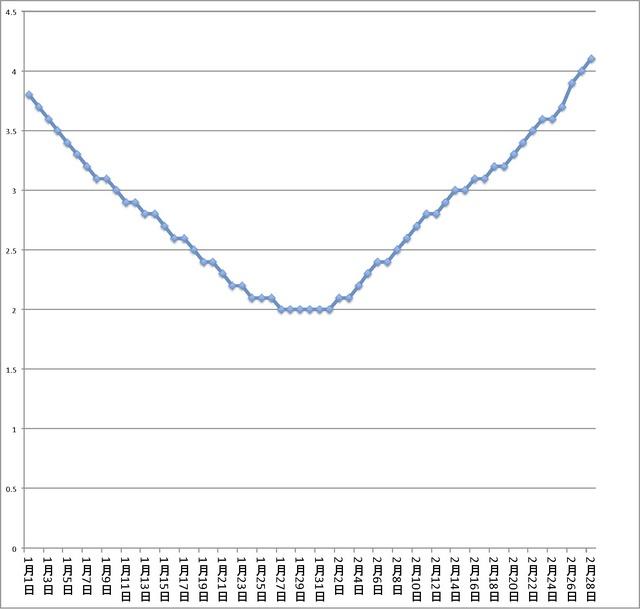 平均気温富山平年.jpg