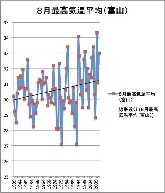 8月最高気温推移.jpg